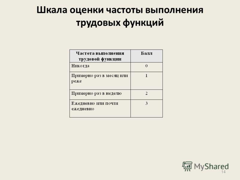Шкала оценки частоты выполнения трудовых функций 14
