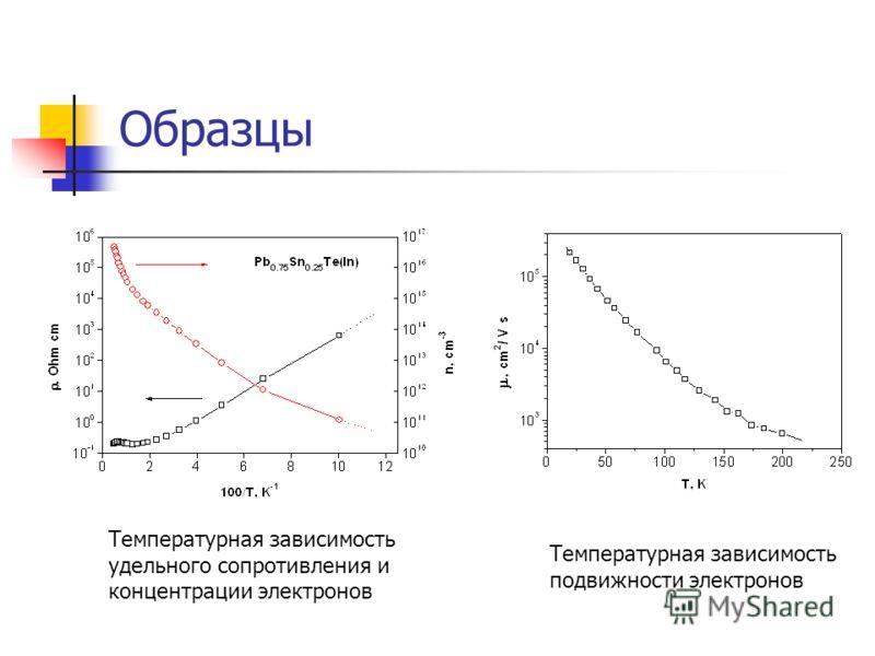 Образцы Температурная зависимость удельного сопротивления и концентрации электронов Температурная зависимость подвижности электронов