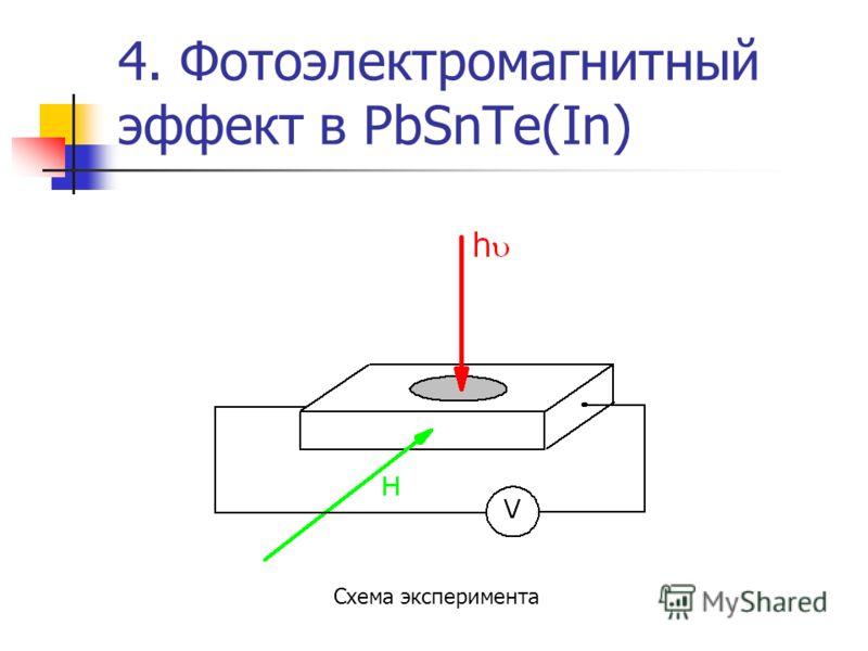 4. Фотоэлектромагнитный эффект в PbSnTe(In) Схема эксперимента