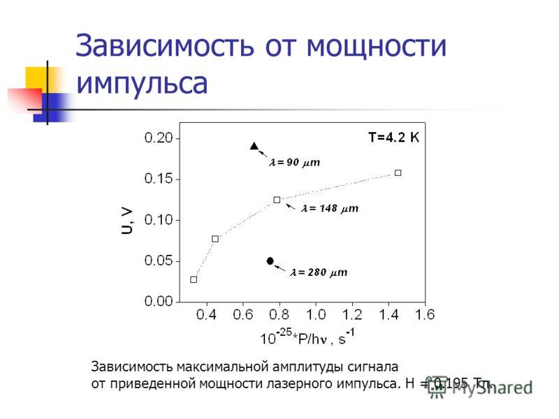 Зависимость от мощности импульса Зависимость максимальной амплитуды сигнала от приведенной мощности лазерного импульса. H = 0.195 Tл.