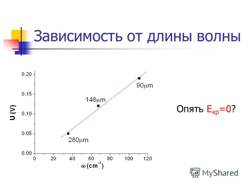 Зависимость от длины волны Опять Е кр =0?