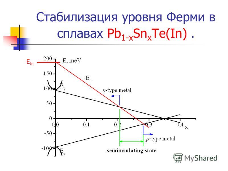 Стабилизация уровня Ферми в сплавах Pb 1-x Sn x Te(In). E In