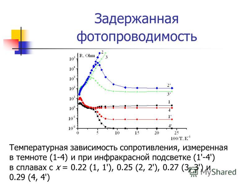 Задержанная фотопроводимость Температурная зависимость сопротивления, измеренная в темноте (1-4) и при инфракрасной подсветке (1'-4') в сплавах с x = 0.22 (1, 1'), 0.25 (2, 2'), 0.27 (3, 3') и 0.29 (4, 4')