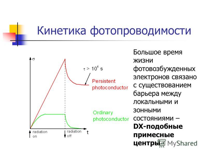 Кинетика фотопроводимости Большое время жизни фотовозбужденных электронов связано с существованием барьера между локальными и зонными состояниями – DX-подобные примесные центры