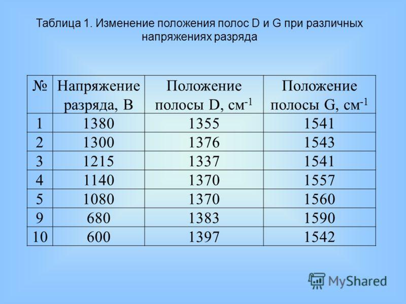Таблица 1. Изменение положения полос D и G при различных напряжениях разряда Напряжение разряда, В Положение полосы D, см -1 Положение полосы G, см -1 1138013551541 2130013761543 3121513371541 4114013701557 5108013701560 968013831590 101060013971542