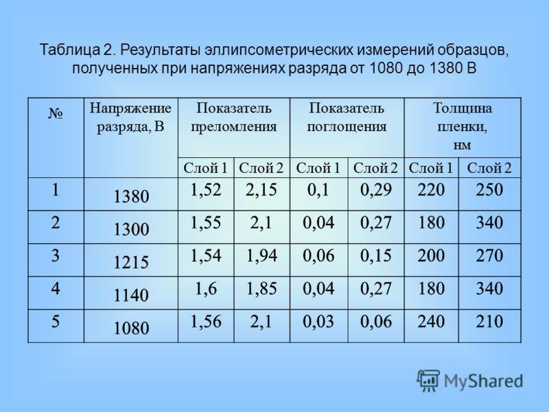 Напряжение разряда, В Показатель преломления Показатель поглощения Толщина пленки, нм Слой 1Слой 2Слой 1Слой 2Слой 1Слой 2 1 1380 1,522,150,10,29220250 2 1300 1,552,10,040,27180340 3 1215 1,541,940,060,15200270 4 1140 1,61,850,040,27180340 5 1080 1,5