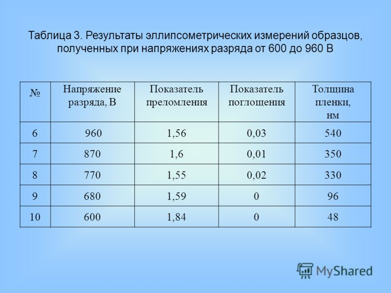 Напряжение разряда, В Показатель преломления Показатель поглощения Толщина пленки, нм 6 9601,560,03540 78701,60,01350 87701,550,02330 96801,59096 106001,8404848 Таблица 3. Результаты эллипсометрических измерений образцов, полученных при напряжениях р