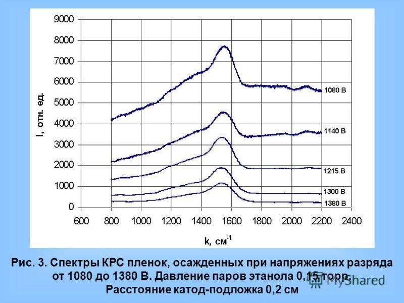 Рис. 3. Спектры КРС пленок, осажденных при напряжениях разряда от 1080 до 1380 В. Давление паров этанола 0,15 торр. Расстояние катод-подложка 0,2 см