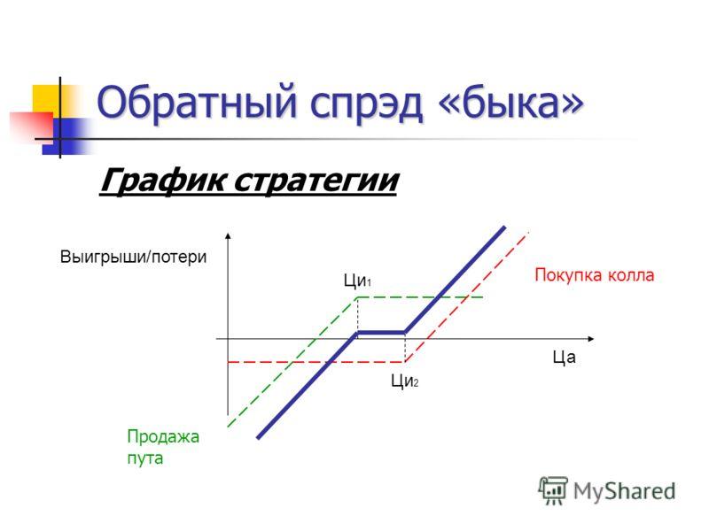 Обратный спрэд «быка» График стратегии Ца Ци 1 Выигрыши/потери Ци 2 Покупка колла Продажа пута