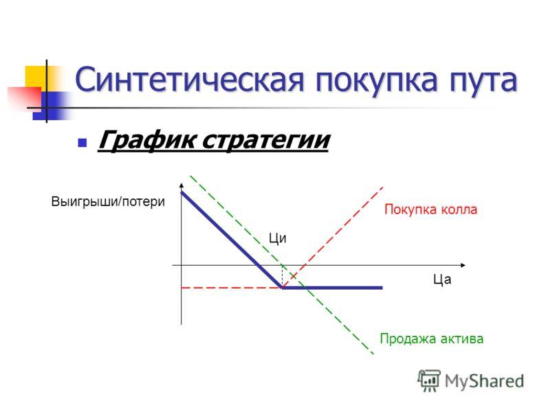 Синтетическая покупка пута График стратегии Ца Ци Выигрыши/потери Покупка колла Продажа актива