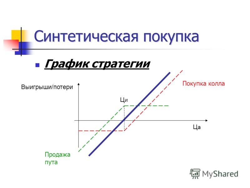 Синтетическая покупка График стратегии ЦаЦа ЦиЦи Выигрыши/потери Покупка колла Продажа пута