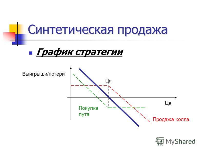 Синтетическая продажа График стратегии ЦаЦа ЦиЦи Выигрыши/потери Продажа колла Покупка пута