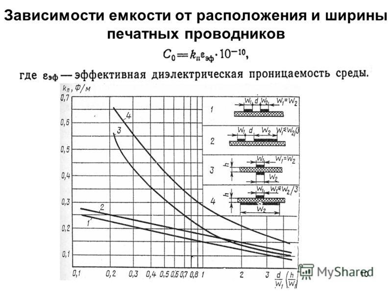 10 Зависимости емкости от расположения и ширины печатных проводников