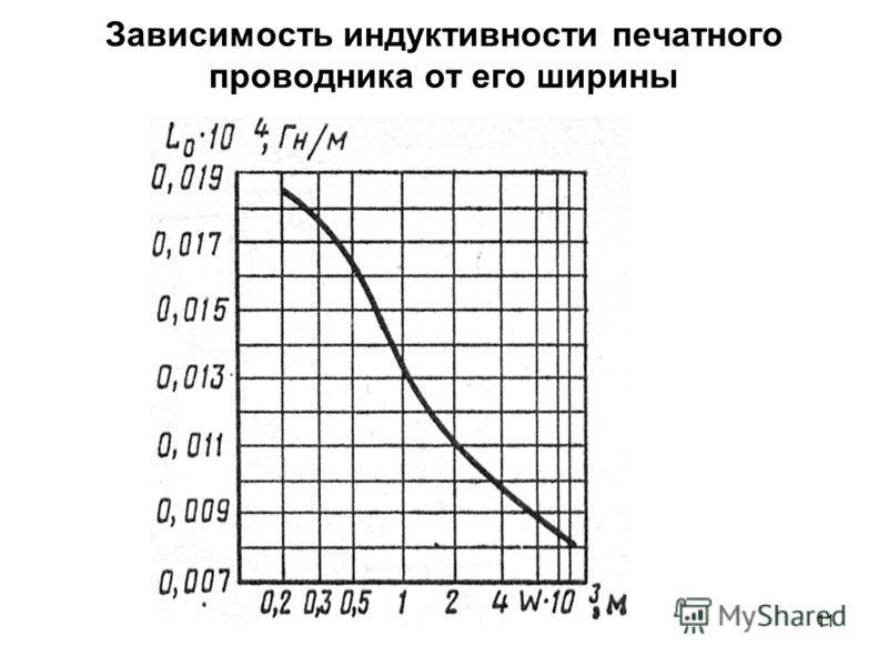 11 Зависимость индуктивности печатного проводника от его ширины