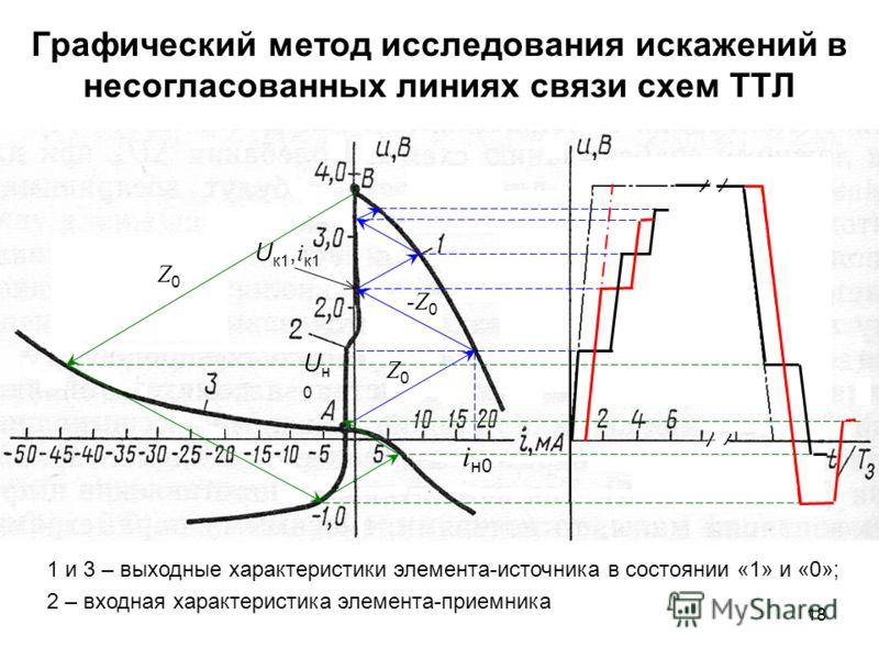 18 Графический метод исследования искажений в несогласованных линиях связи схем ТТЛ Uн0Uн0 i н0 Z0Z0 -Z 0 U к1, i к1 Z0Z0 1 и 3 – выходные характеристики элемента-источника в состоянии «1» и «0»; 2 – входная характеристика элемента-приемника