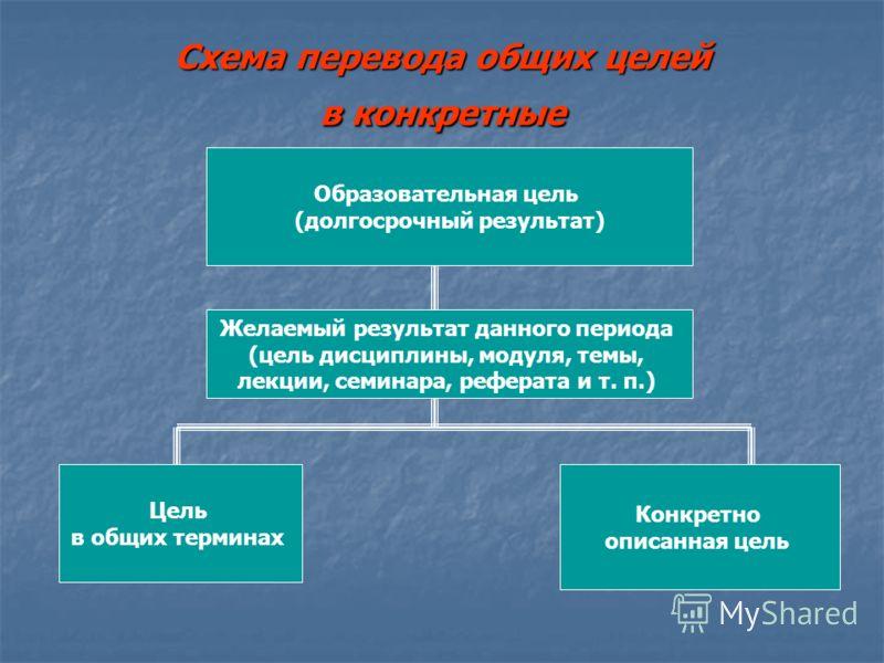 Схема перевода общих целей в конкретные Образовательная цель (долгосрочный результат) Желаемый результат данного периода (цель дисциплины, модуля, темы, лекции, семинара, реферата и т. п.) Цель в общих терминах Конкретно описанная цель