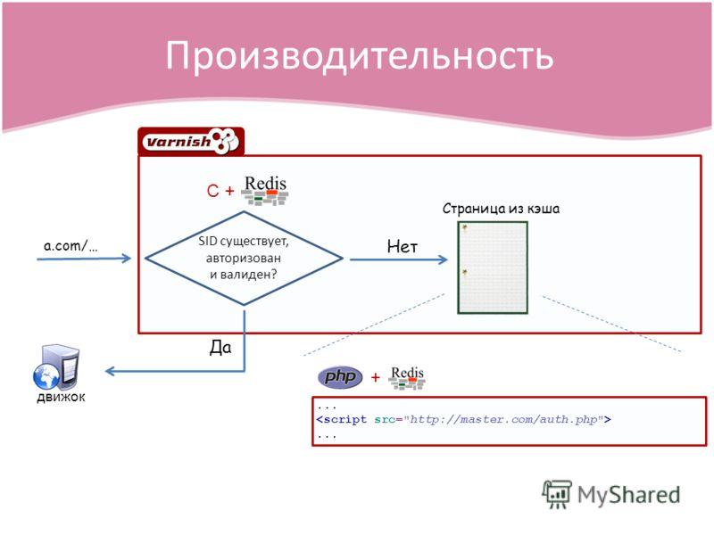 Производительность a.com/… SID существует, авторизован и валиден?...... Страница из кэша Нет Да движок C + +