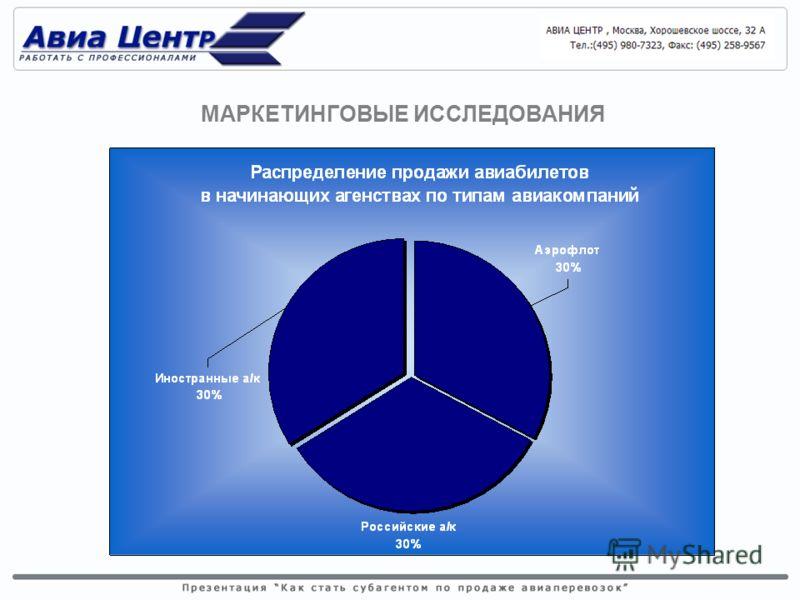 Бронирование, продажа и оформление авиабилетов на рейсы различных авиакомпаний производится посредством Автоматизированных Систем бронирования (в дальнейшем АСБ, GDS) Более 100 российских авиакомпаний, выполняющих в основном рейсы на ВВЛ и более 20 и