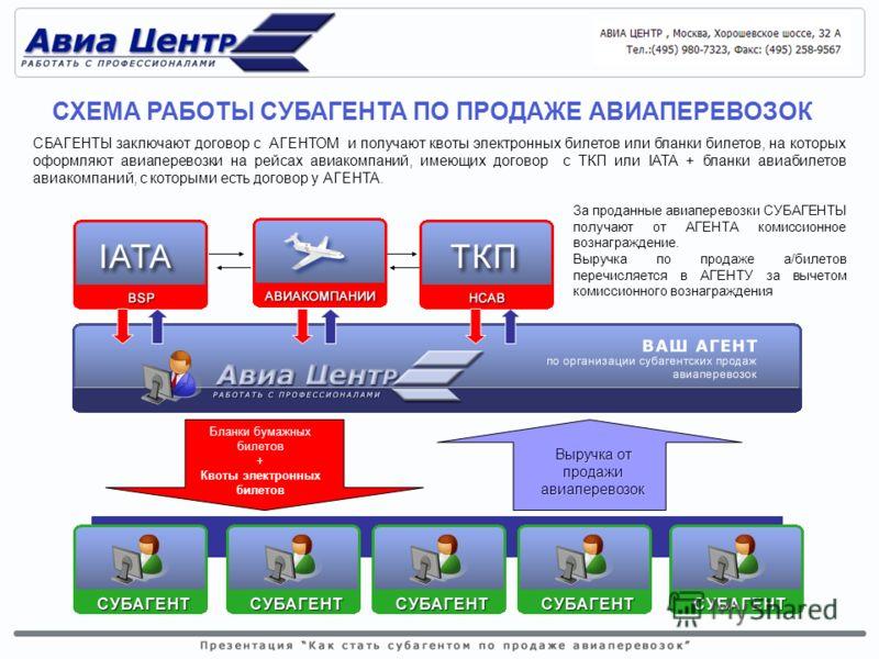 Агенты заключают договоры с ТКП и получают НЕЙТРАЛЬНЫЕ бланки авиабилетов, на которых оформляют авиаперевозки на рейсах авиакомпаний, имеющих договор с ТКП. Для бронирования рейсов при оформлении на бланках НСАВ ТКП, в основном используется АСБ «СИРЕ