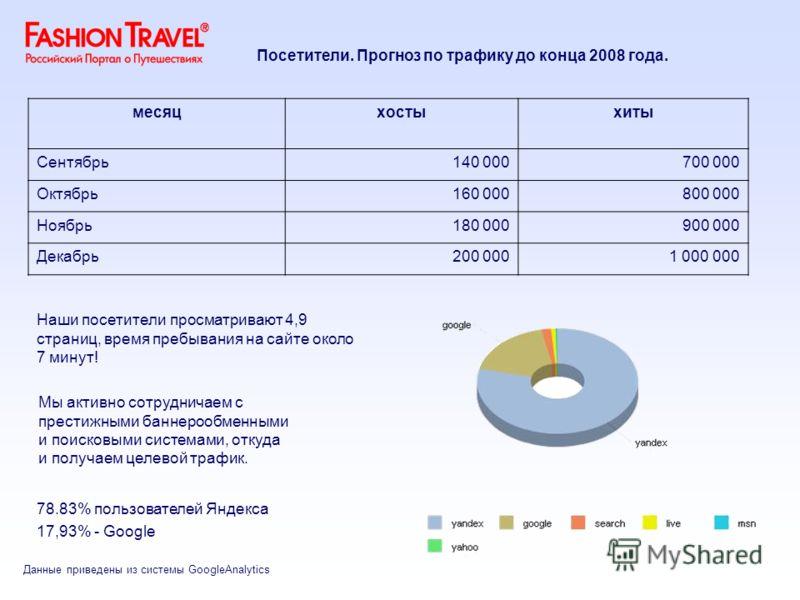 Данные приведены из системы GoogleAnalytics Мы активно сотрудничаем с престижными баннерообменными и поисковыми системами, откуда и получаем целевой трафик. 78.83% пользователей Яндекса 17,93% - Google месяцхостыхиты Сентябрь140 000700 000 Октябрь160
