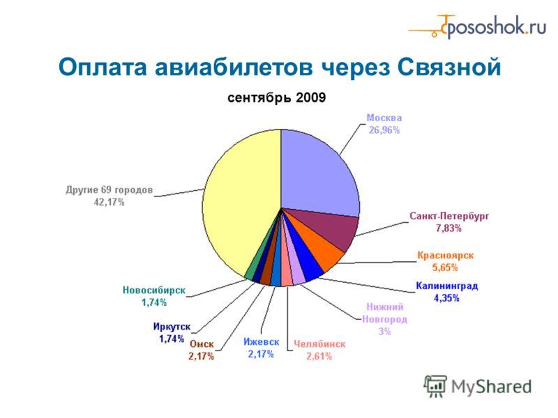 Оплата авиабилетов через Связной сентябрь 2009
