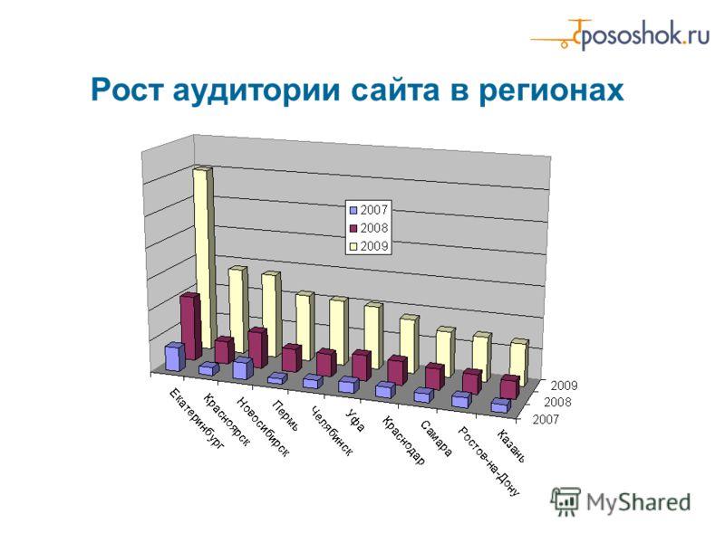 Рост аудитории сайта в регионах