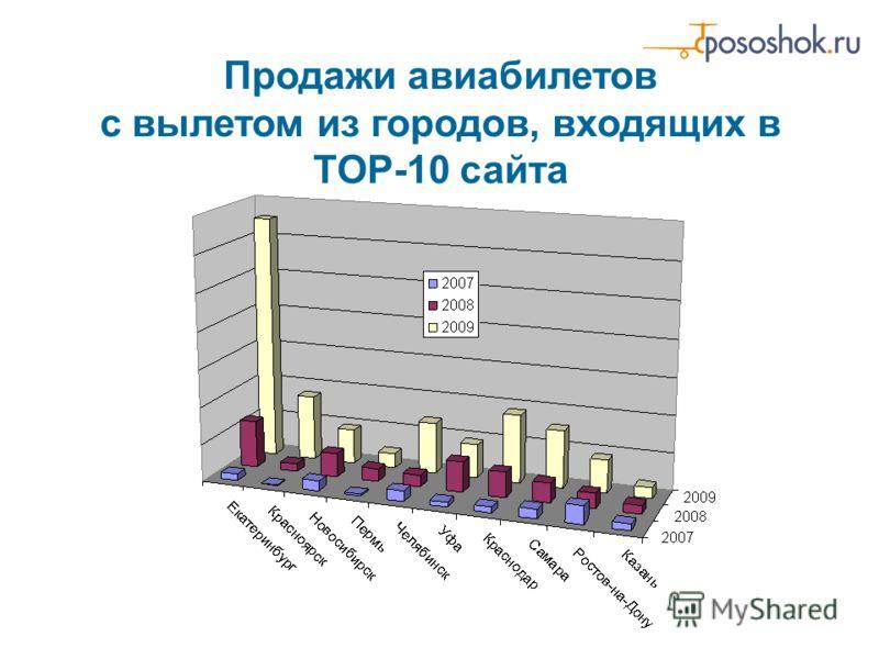 Продажи авиабилетов с вылетом из городов, входящих в TOP-10 сайта