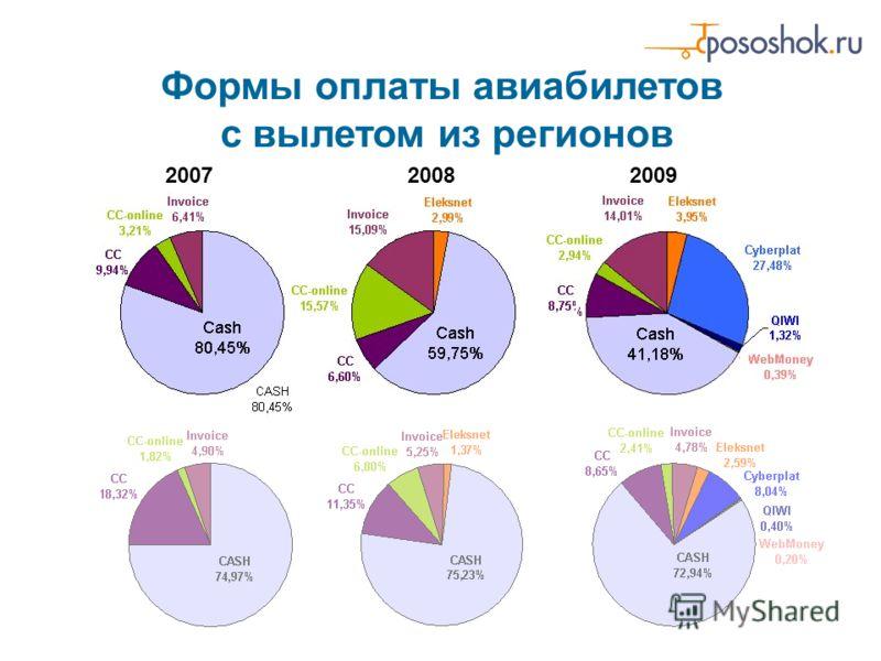 Формы оплаты авиабилетов с вылетом из регионов 200720082009