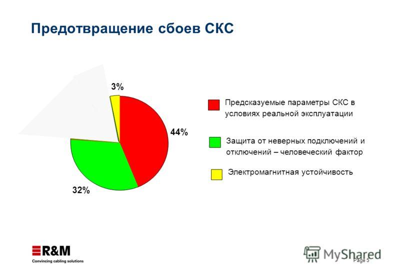 Page 5 Предотвращение сбоев СКС Предсказуемые параметры СКС в условиях реальной эксплуатации Защита от неверных подключений и отключений – человеческий фактор Электромагнитная устойчивость 44% 32% 7% 3%