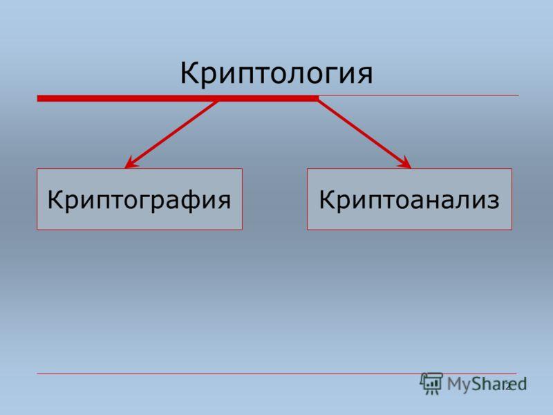 2 Криптология КриптографияКриптоанализ