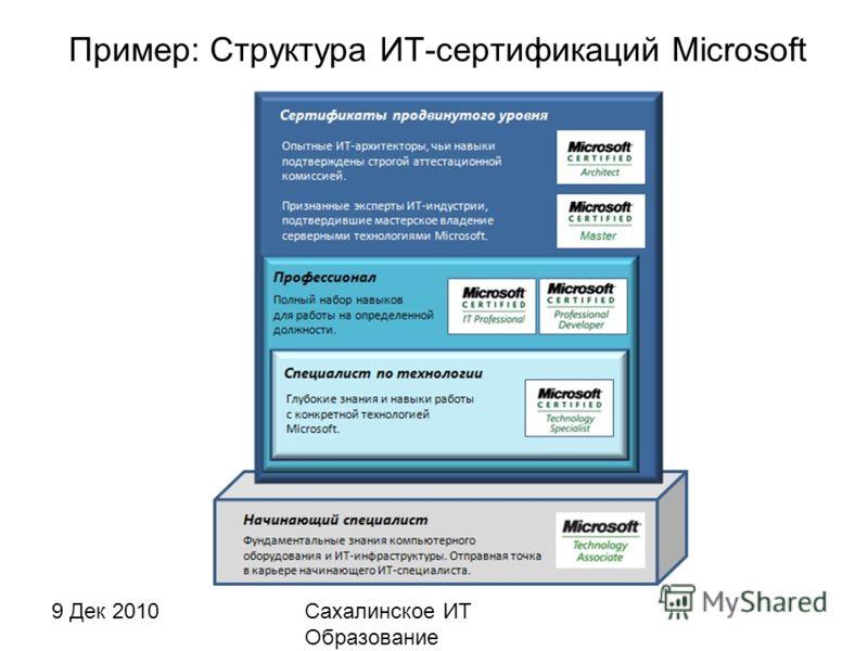 9 Дек 2010Сахалинское ИТ Образование http://sakhit.ru Пример: Структура ИТ-сертификаций Microsoft