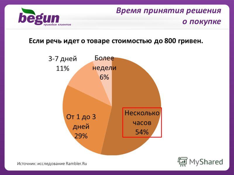 Время принятия решения о покупке Если речь идет о товаре стоимостью до 800 гривен. Источник: исследование Rambler.Ru