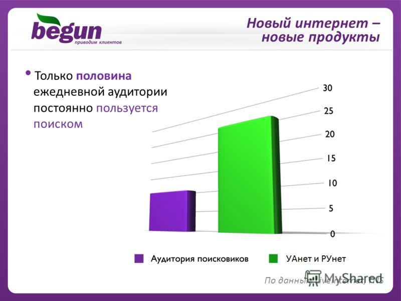 Новый интернет – новые продукты По данным Liveinternet, TNS Только половина ежедневной аудитории постоянно пользуется поиском