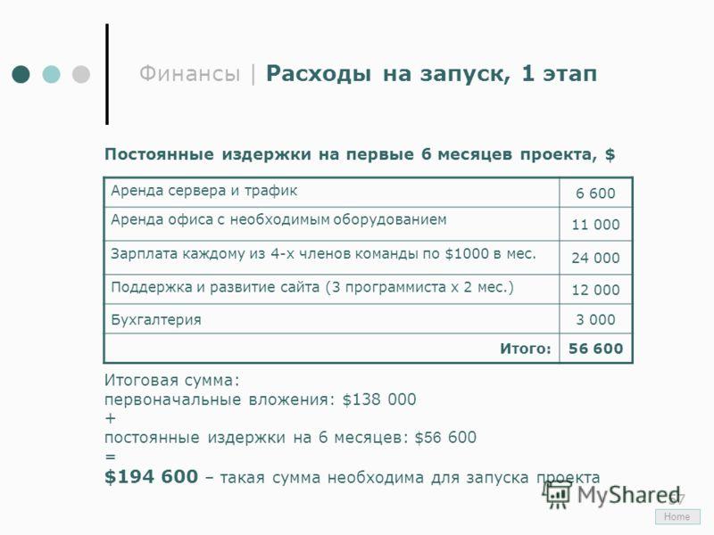 57 Финансы | Расходы на запуск, 1 этап Home Постоянные издержки на первые 6 месяцев проекта, $ Итоговая сумма: первоначальные вложения: $138 000 + постоянные издержки на 6 месяцев: $ 56 600 = $194 600 – такая сумма необходима для запуска проекта Арен