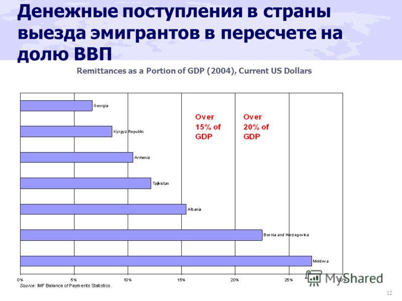 12 Денежные поступления в страны выезда эмигрантов в пересчете на долю ВВП Remittances as a Portion of GDP (2004), Current US Dollars