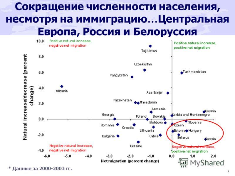 9 Сокращение численности населения, несмотря на иммиграцию … Центральная Европа, Россия и Белоруссия * Данные за 2000-2003 гг.
