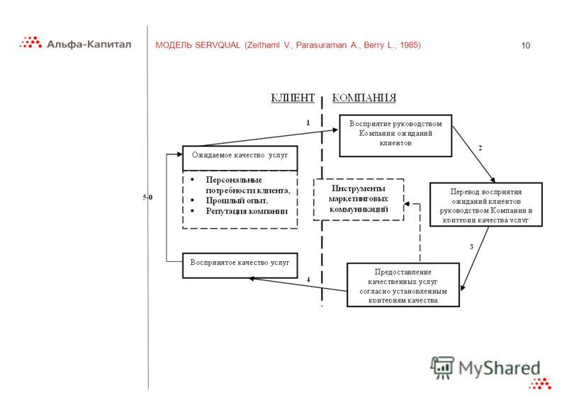 10 МОДЕЛЬ SERVQUAL (Zeithaml V., Parasuraman A., Berry L., 1985)