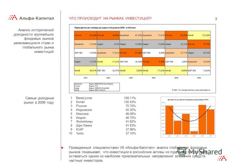 3 ЧТО ПРОИСХОДИТ НА РЫНКАХ ИНВЕСТИЦИЙ? 1Венесуэла156.11% 2Китай130.43% 3Россия70.75% 4Индонезия55.30% 5Мексика48.56% 6Индия46.70% 7Филиппины41.82% 8Шри Ланка41.63% 9ЮАР37.68% 10Чили37.10% Самые доходные рынки в 2006 году Анализ исторической доходност