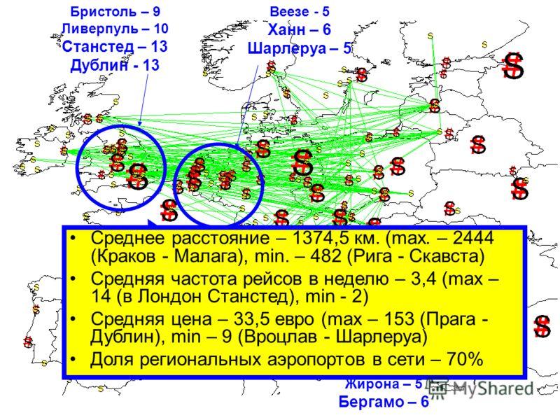 Бристоль – 9 Ливерпуль – 10 Станстед – 13 Дублин - 13 Веезе - 5 Ханн – 6 Шарлеруа – 5 Аликанте - 5 Жирона – 5 Бергамо – 6 Среднее расстояние – 1374,5 км. (max. – 2444 (Краков - Малага), min. – 482 (Рига - Скавста) Средняя частота рейсов в неделю – 3,