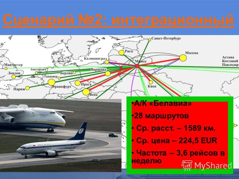 Сценарий 2: интеграционный А/К «Белавиа» 28 маршрутов Ср. расст. – 1589 км. Ср. цена – 224,5 ЕUR Частота – 3,6 рейсов в неделю