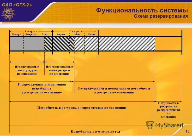 ОАО «ОГК-2» 18 Функциональность системы Схема резервирования