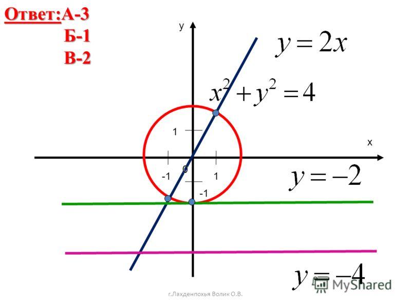 г.Лахденпохья Волик О.В. Ответ:А-3 Б-1 Б-1 В-2 В-2x y 0 1 1