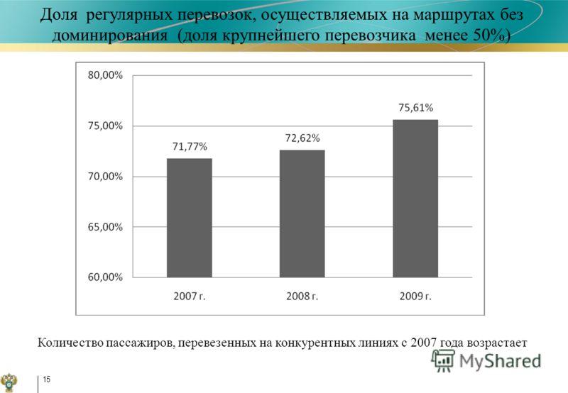 15 Доля регулярных перевозок, осуществляемых на маршрутах без доминирования (доля крупнейшего перевозчика менее 50%) Количество пассажиров, перевезенных на конкурентных линиях с 2007 года возрастает