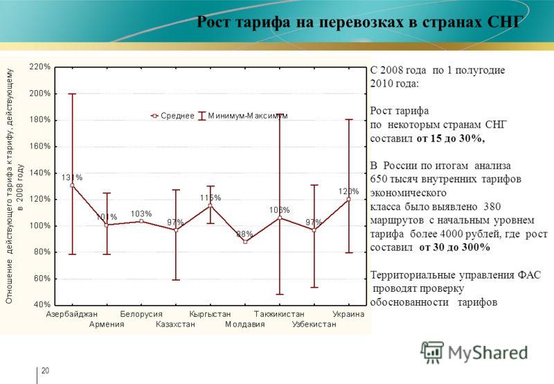 20 С 2008 года по 1 полугодие 2010 года: Рост тарифа по некоторым странам СНГ составил от 15 до 30%, В России по итогам анализа 650 тысяч внутренних тарифов экономического класса было выявлено 380 маршрутов с начальным уровнем тарифа более 4000 рубле