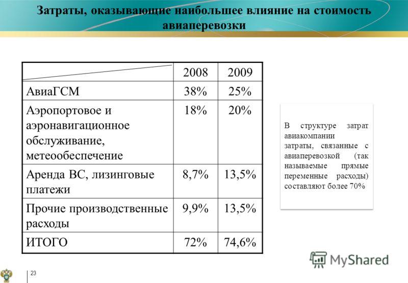 23 20082009 АвиаГСМ38%25% Аэропортовое и аэронавигационное обслуживание, метеообеспечение 18%20% Аренда ВС, лизинговые платежи 8,7%13,5% Прочие производственные расходы 9,9%13,5% ИТОГО72%74,6% В структуре затрат авиакомпании затраты, связанные с авиа