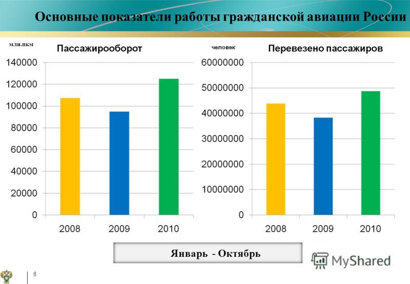 Январь - Октябрь Основные показатели работы гражданской авиации России 6 млн.пкм