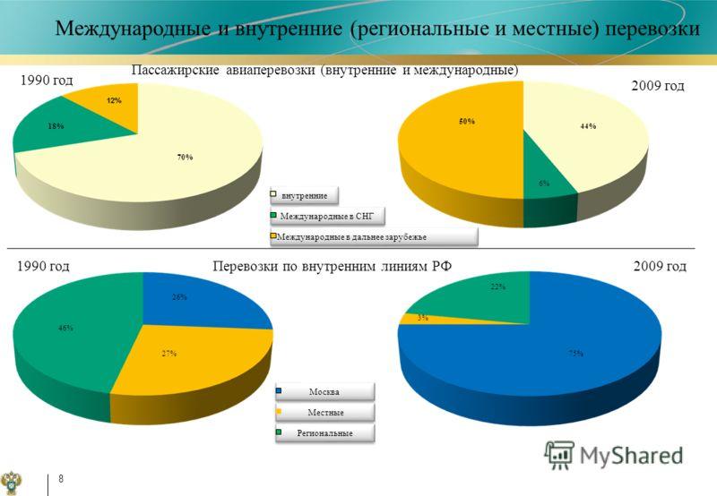 внутренние 8 Международные в СНГ Международные в дальнее зарубежье 70% 18% 1990 год 2009 год 44% 50% 6% 1990 год2009 год Москва Местные Региональные Перевозки по внутренним линиям РФ Пассажирские авиаперевозки (внутренние и международные) 46% 27% 26%