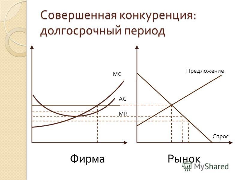 Совершенная конкуренция : долгосрочный период MC MR AC Спрос Предложение ФирмаРынок