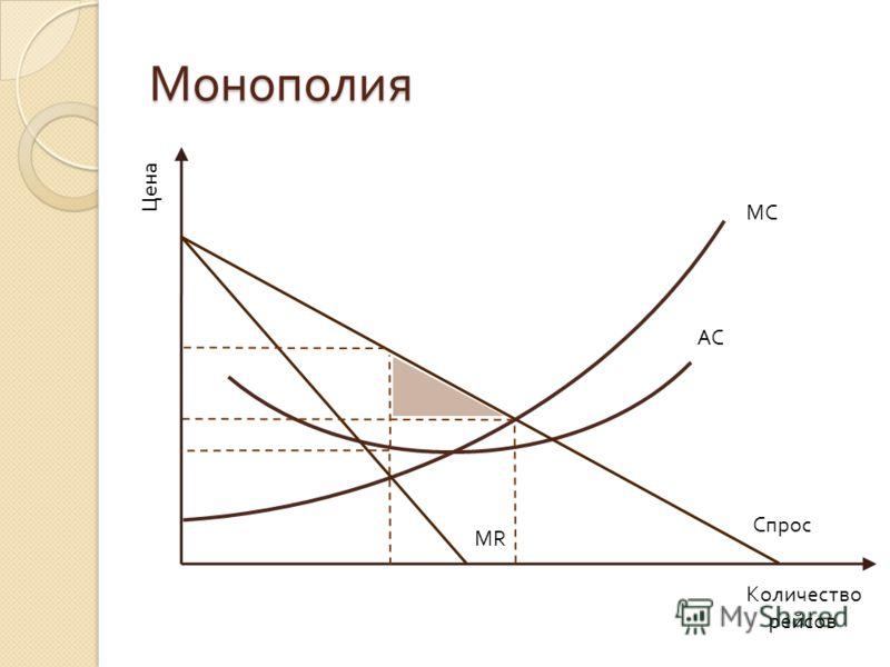 Монополия Цена Количество рейсов MC MR AC Спрос