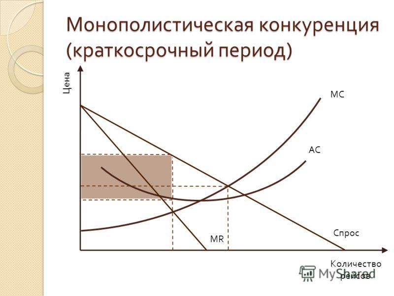 Монополистическая конкуренция ( краткосрочный период ) Цена Количество рейсов MC MR AC Спрос